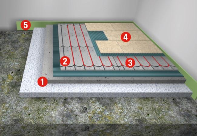 Grafik einer ein gebauten Actifloor Fußbodenheizung im Nassaufbau