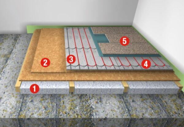 Grafik einer eingebauten Actifloor Fußbodenheizung im Trockenaufbau